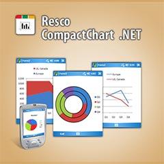 Инструмент разработчика CompactChart .NET: графики и диаграммы для Windows Mobile