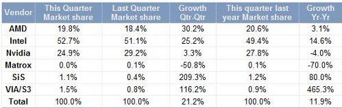 Индустрия GPU готовится к праздникам. Рост – 21,2%